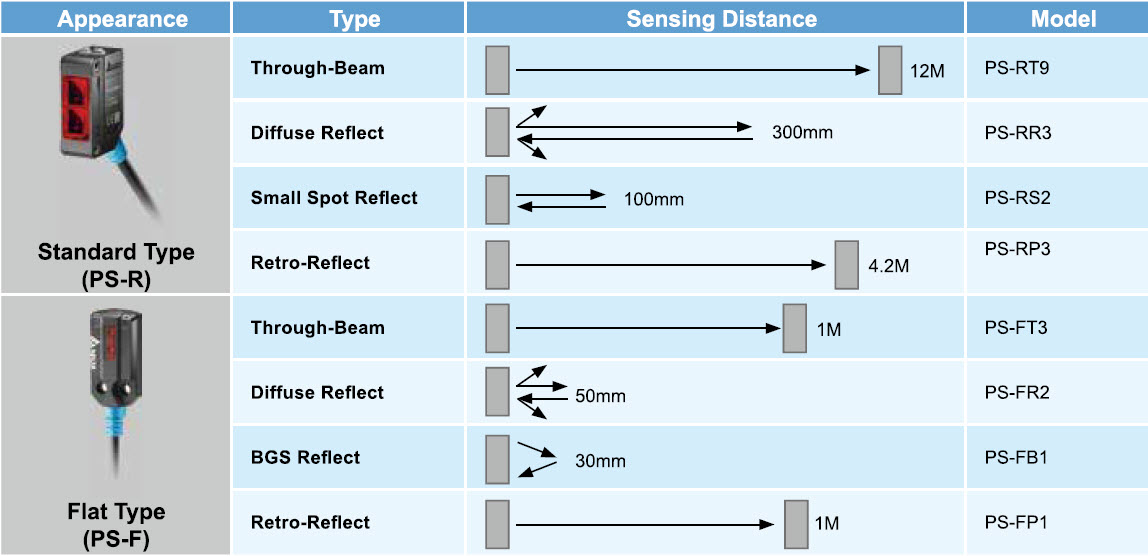 Delta Photoelectric Sensors